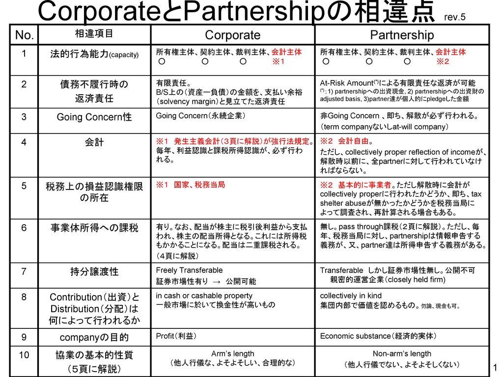 CorporateとPartnershipの相違点...