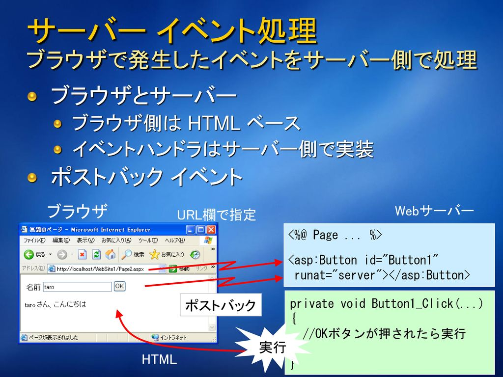 ASP.NET サーバー コントロール サーバーで実行される Web フォームの構成部品