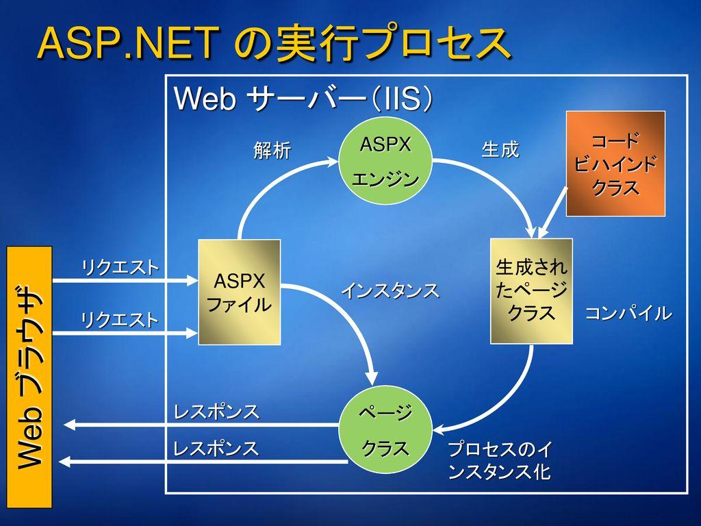 ASP.NET のメリット パフォーマンスと使いやすさの両立