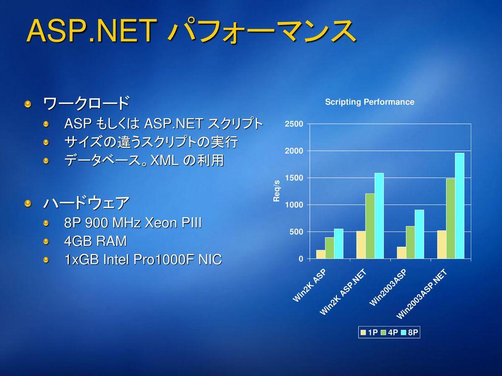 ASP.NET の実行プロセス Web サーバー(IIS) Web ブラウザ コード ビハインド クラス ASPX エンジン 解析