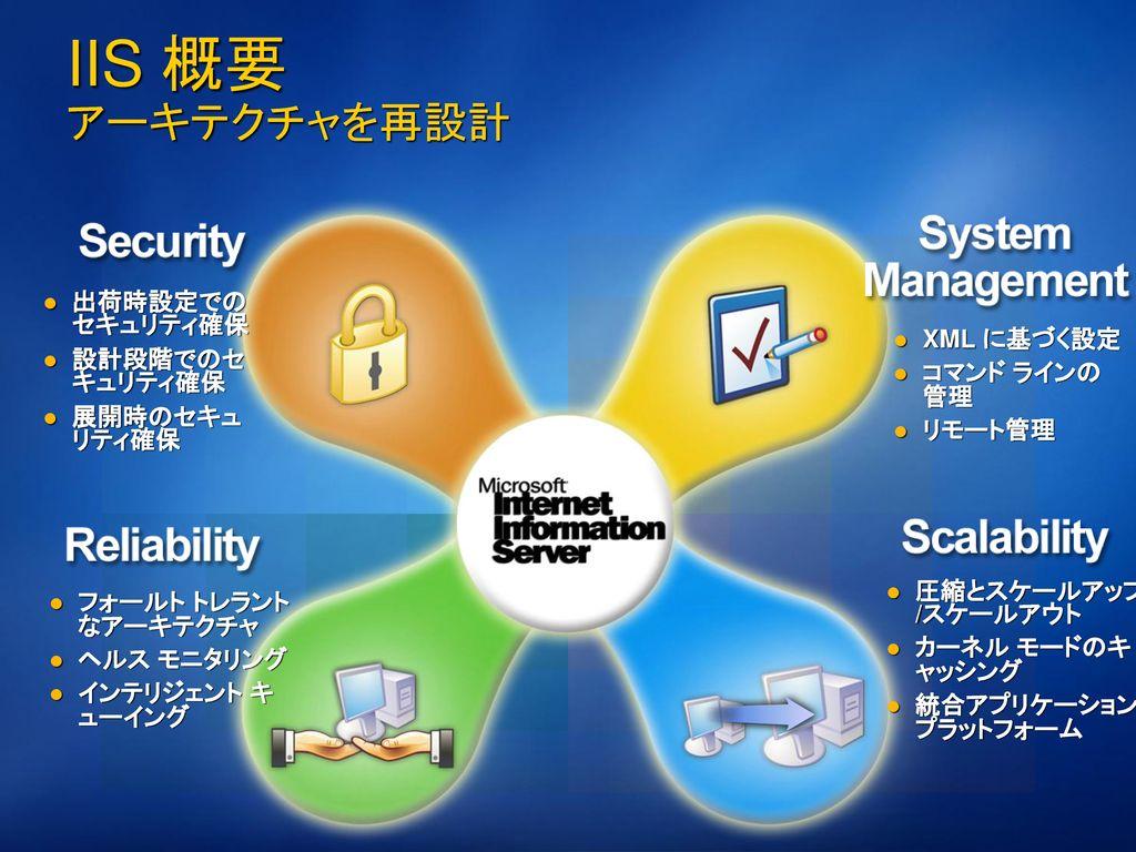 ASP.NET パフォーマンス ワークロード ハードウェア ASP もしくは ASP.NET スクリプト サイズの違うスクリプトの実行
