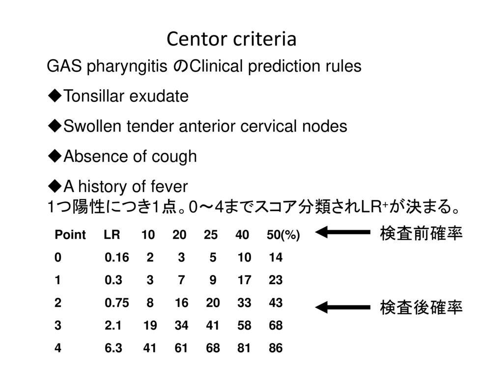 Centor criteria GAS pharyngitis のClinical prediction rules