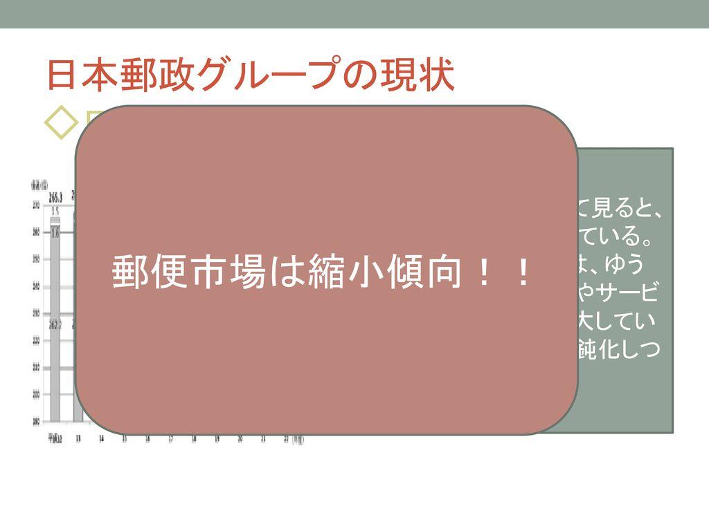 日本郵政の現状と今後 田邉 藤山.