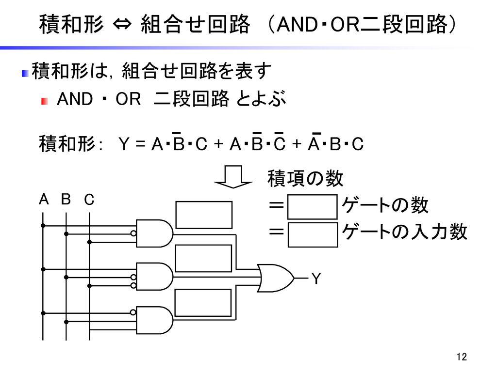 積和形 ⇔ 組合せ回路 (AND・OR二段回路)