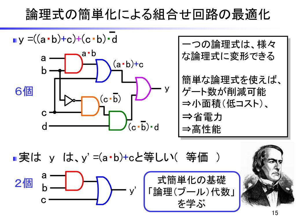 論理式の簡単化による組合せ回路の最適化 y =((a・b)+c)+(c・b)・d a b 6個