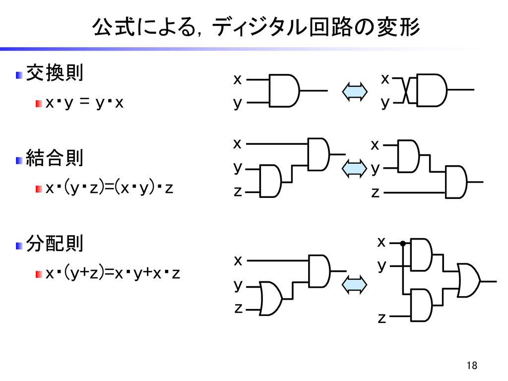 公式による,ディジタル回路の変形 交換則 x x x・y = y・x y y 結合則 x・(y・z)=(x・y)・z x x 分配則 y y
