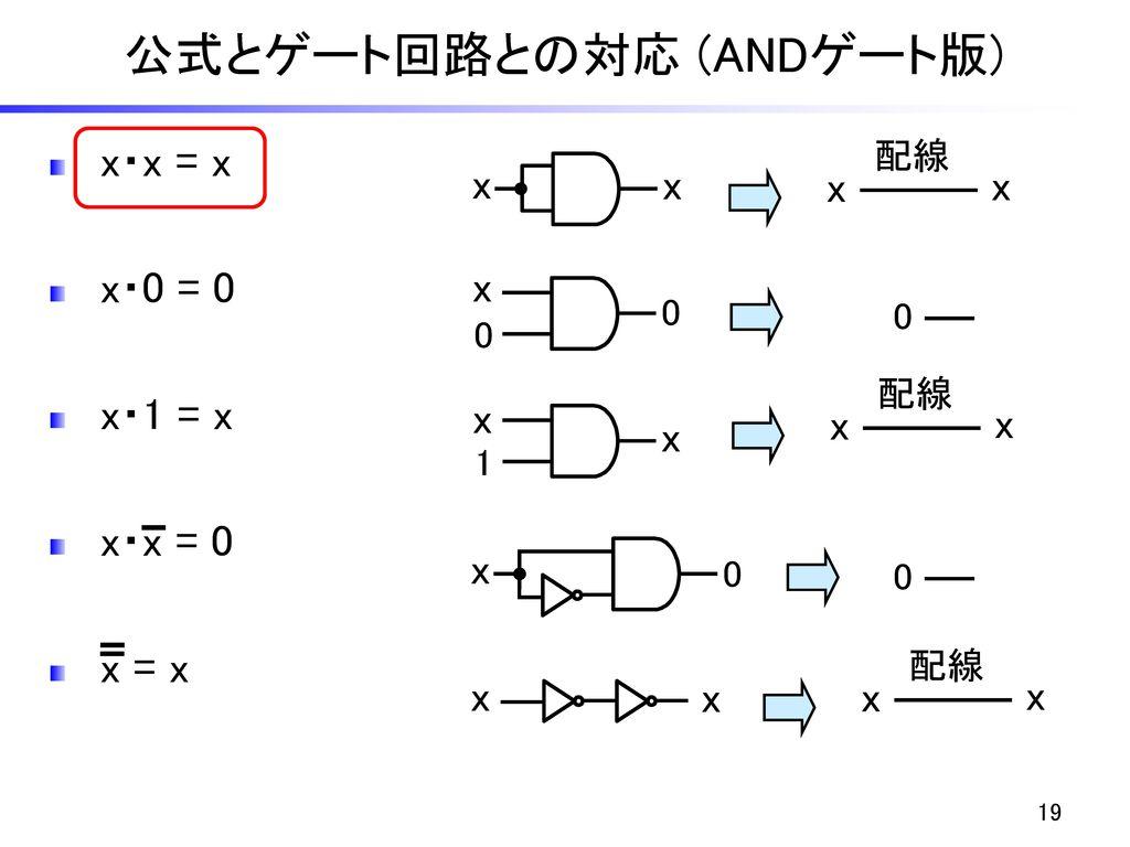 公式とゲート回路との対応 (ANDゲート版)