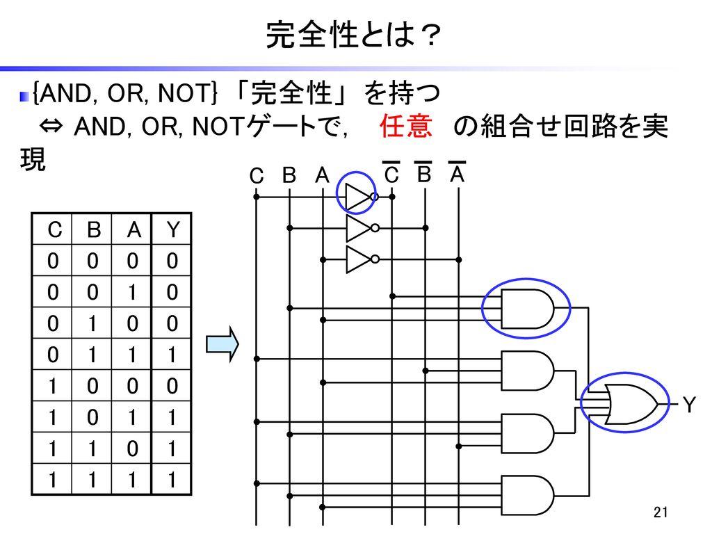 完全性とは? {AND, OR, NOT} 「完全性」 を持つ ⇔ AND, OR, NOTゲートで, 任意 の組合せ回路を実現 C B A