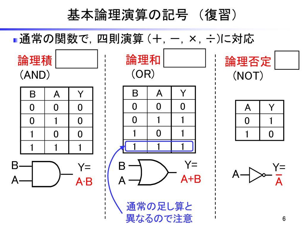基本論理演算の記号 (復習) 通常の関数で,四則演算 (+, -, ×, ÷)に対応 論理積 (AND) A∙B 論理和 (OR) A+B