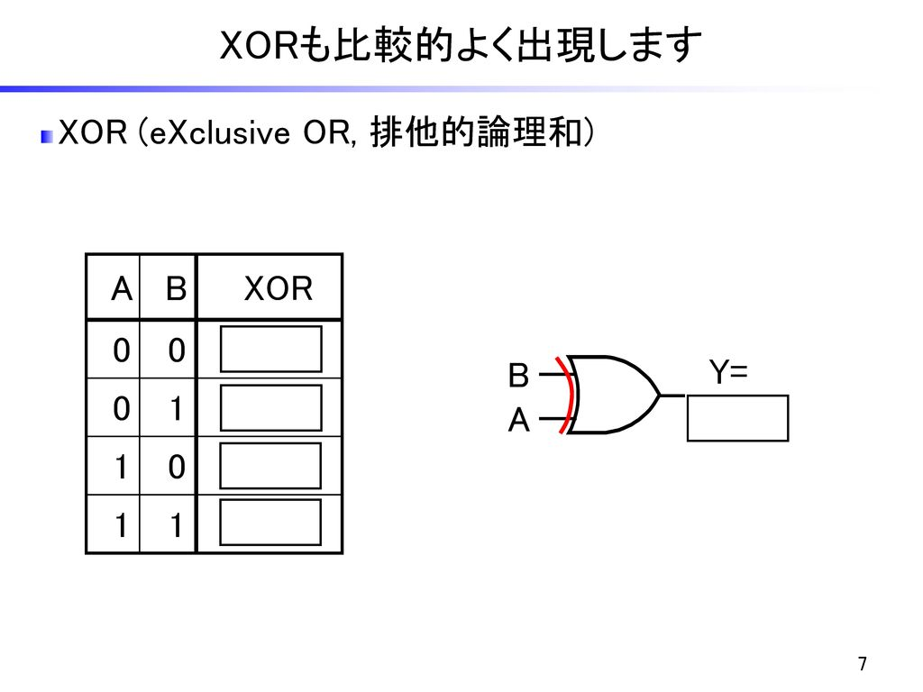 XORも比較的よく出現します XOR (eXclusive OR, 排他的論理和) A B XOR 1 B Y= A+B A
