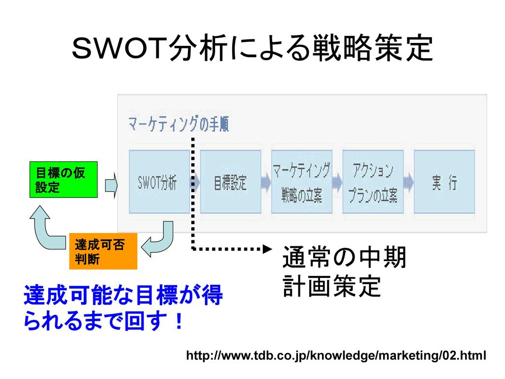 SWOT分析による戦略策定 通常の中期計画策定 達成可能な目標が得られるまで回す! 目標の仮設定 達成可否判断