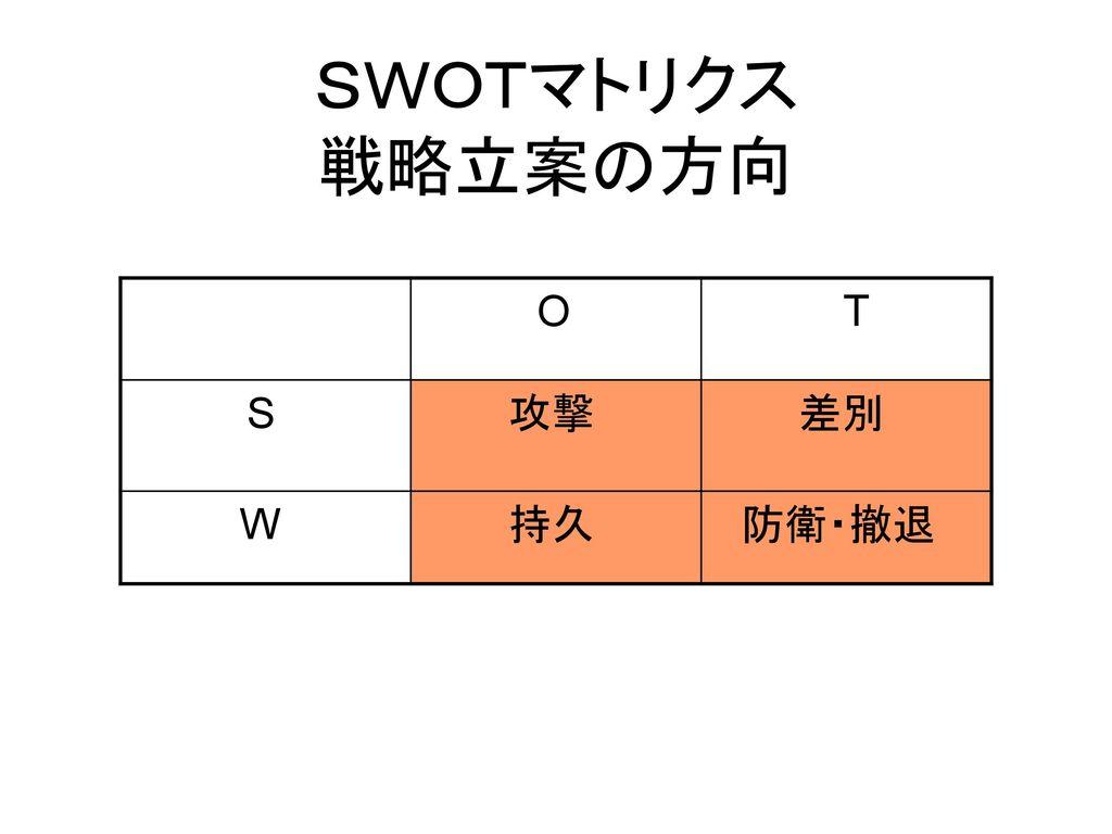 SWOTマトリクス 戦略立案の方向 O T S 攻撃 差別 W 持久 防衛・撤退