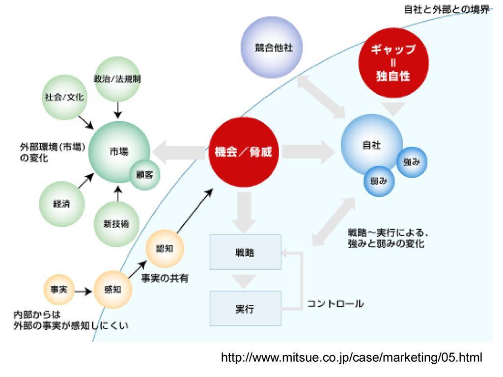 http://www.mitsue.co.jp/case/marketing/05.html