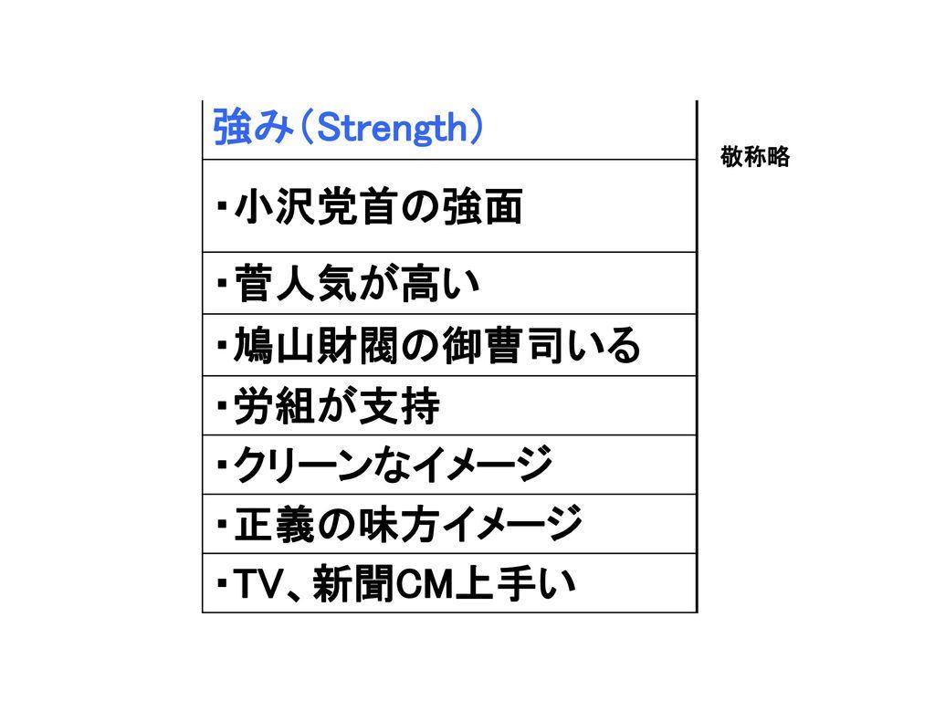 強み(Strength) ・小沢党首の強面 ・菅人気が高い ・鳩山財閥の御曹司いる ・労組が支持 ・クリーンなイメージ ・正義の味方イメージ