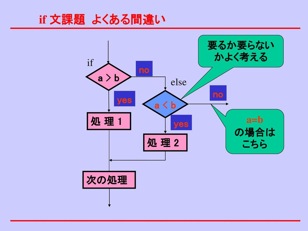 if 文課題 よくある間違い 要るか要らないかよく考える if no a > b else no yes a < b a=b