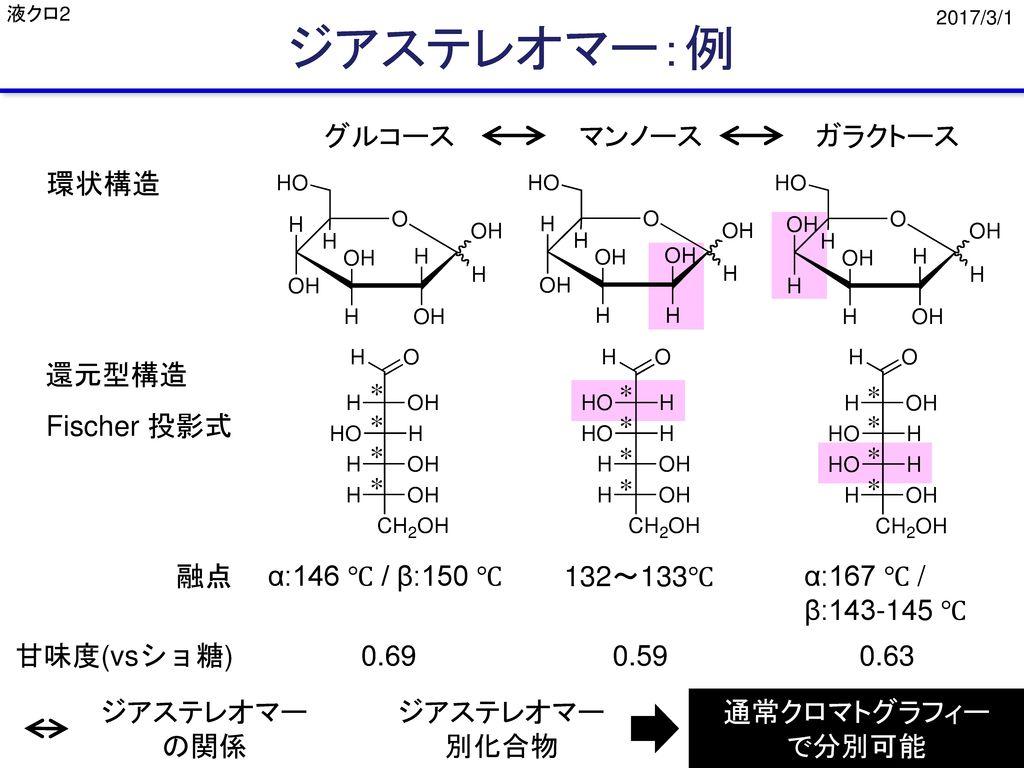 ジアステレオマー:例 グルコース マンノース ガラクトース 環状構造 還元型構造 * * * Fischer 投影式 * * * * * *