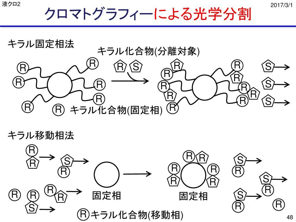 クロマトグラフィーによる光学分割 キラル固定相法 キラル化合物(分離対象) R R R R R S S R R R R R S R R R