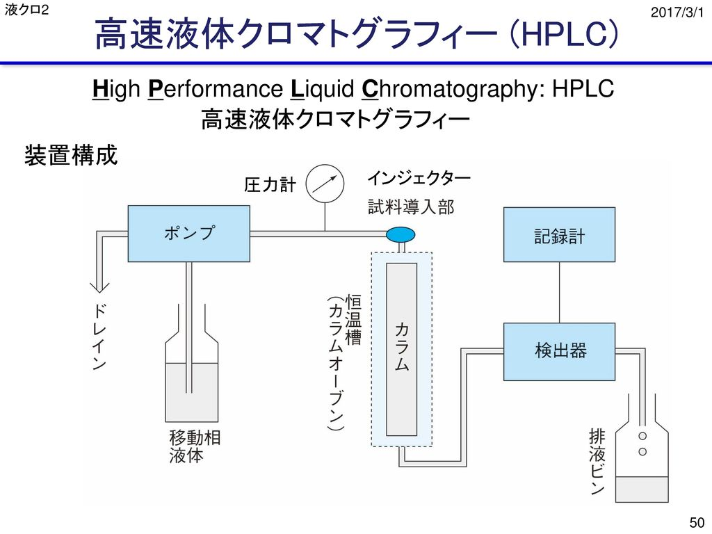 高速液体クロマトグラフィー (HPLC) High Performance Liquid Chromatography: HPLC