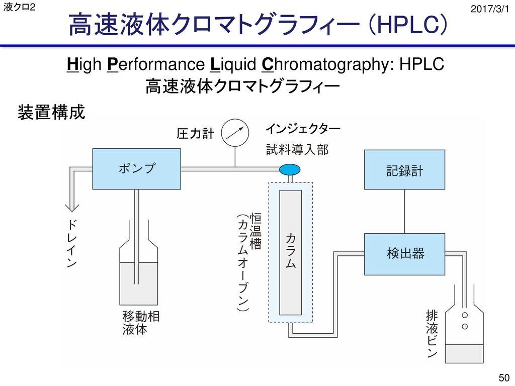 高速液体クロマトグラフィー (HPLC) High Performance Liquid Chromatography: HPLC