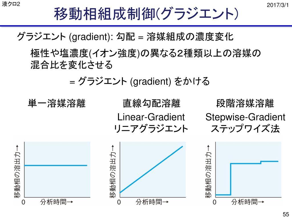 移動相組成制御(グラジエント) グラジエント (gradient): 勾配 = 溶媒組成の濃度変化