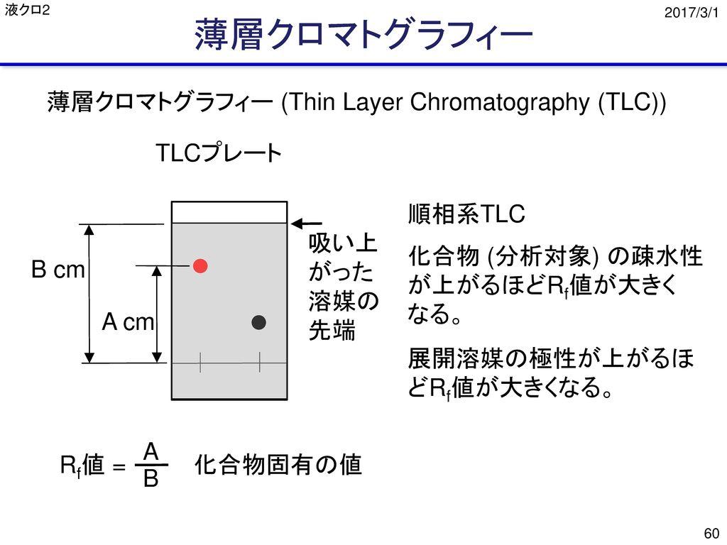薄層クロマトグラフィー 薄層クロマトグラフィー (Thin Layer Chromatography (TLC)) TLCプレート