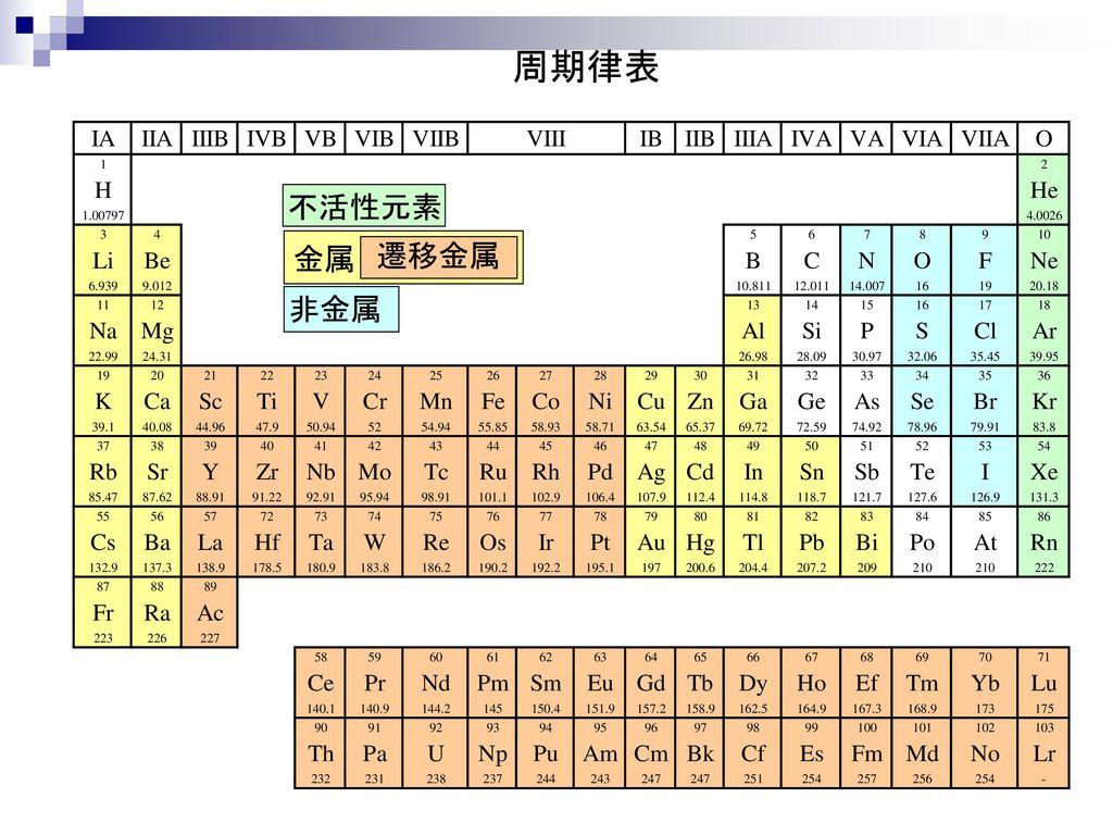 周期律表 不活性元素 金属 遷移金属 非金属