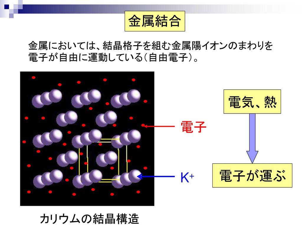 金属結合 電気、熱 電子 電子が運ぶ K+ カリウムの結晶構造