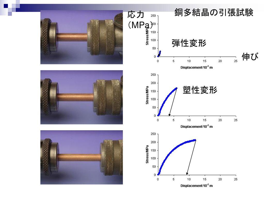 銅多結晶の引張試験 応力. (MPa) 弾性変形. 伸び.