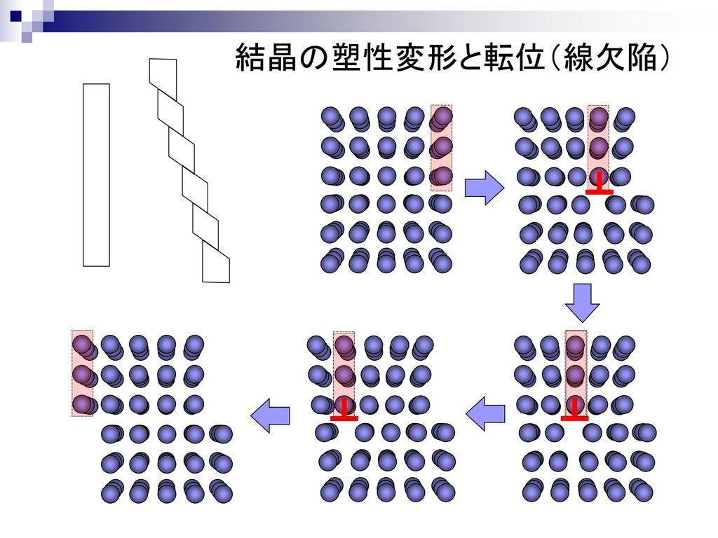 結晶の塑性変形と転位(線欠陥)