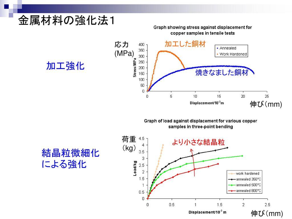 金属材料の強化法1 加工強化 結晶粒微細化による強化 A B C D 応力 (MPa) 加工した銅材 焼きなました銅材 伸び(mm) 荷重