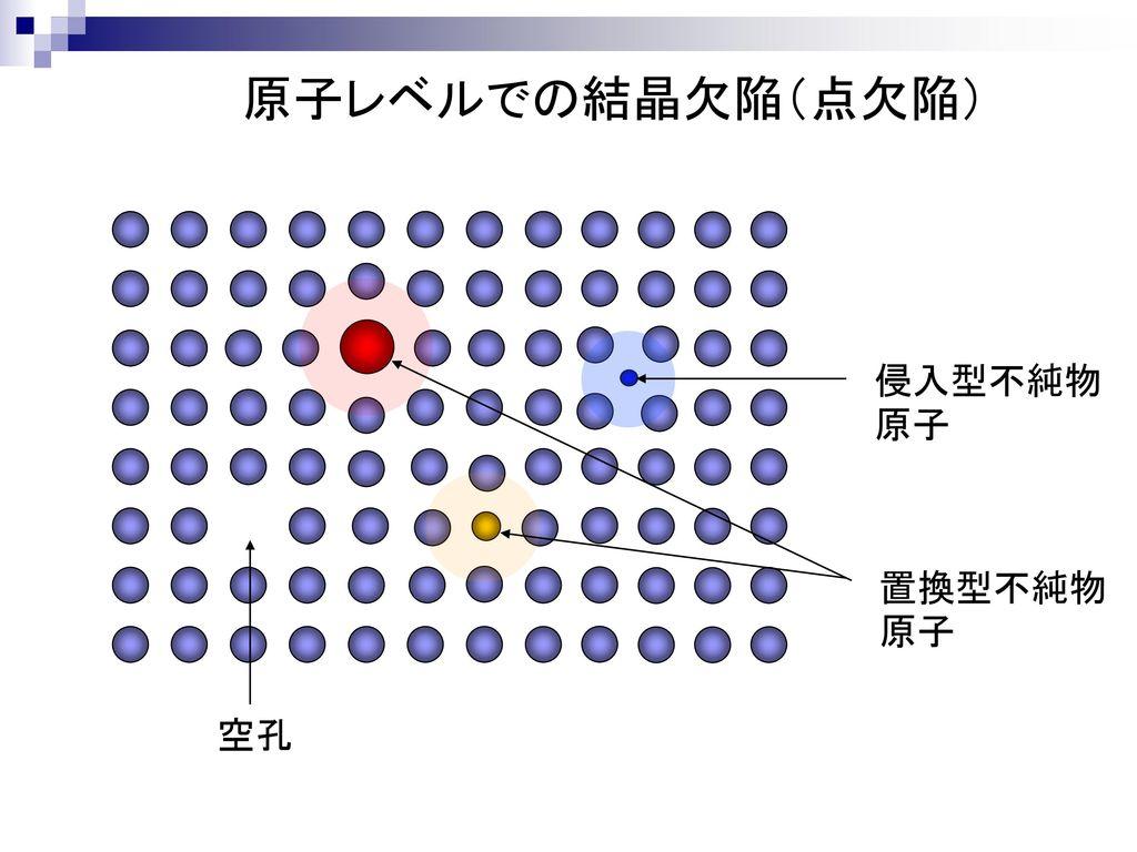 原子レベルでの結晶欠陥(点欠陥) 侵入型不純物原子 置換型不純物原子 空孔