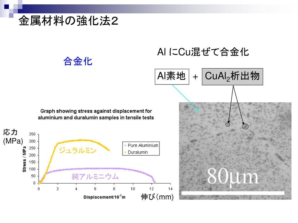 金属材料の強化法2 Al にCu混ぜて合金化 合金化 Al素地 + CuAl2析出物 応力 (MPa) ジュラルミン 純アルミニウム