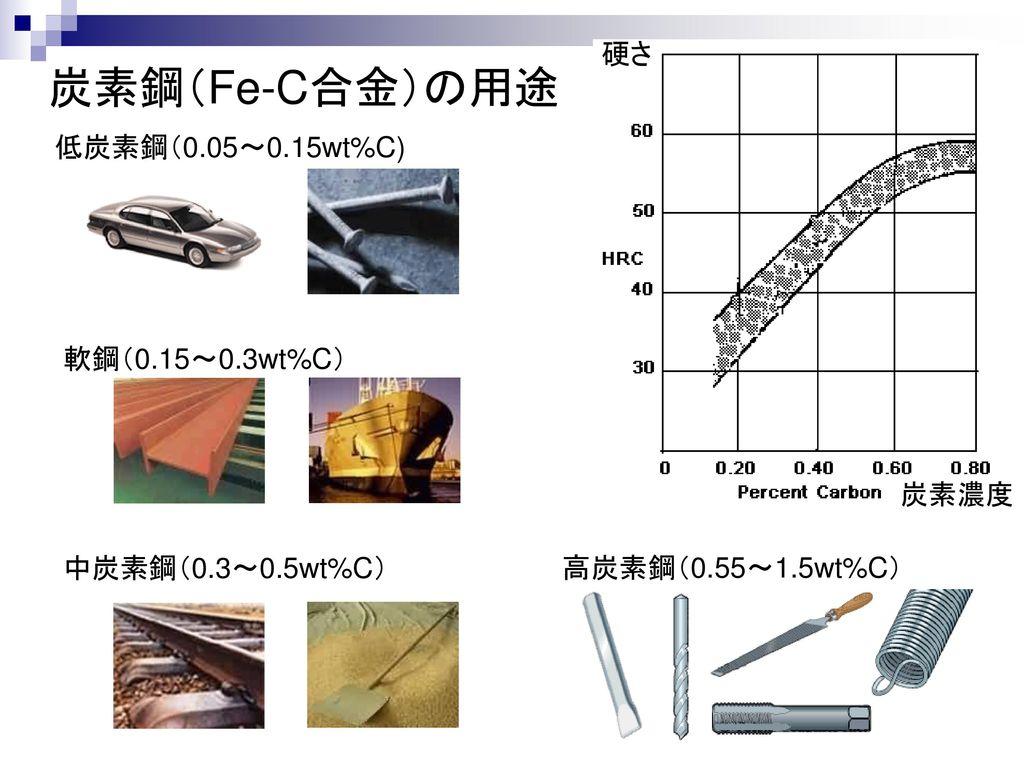 炭素鋼(Fe-C合金)の用途 硬さ 低炭素鋼(0.05~0.15wt%C) 軟鋼(0.15~0.3wt%C) 炭素濃度