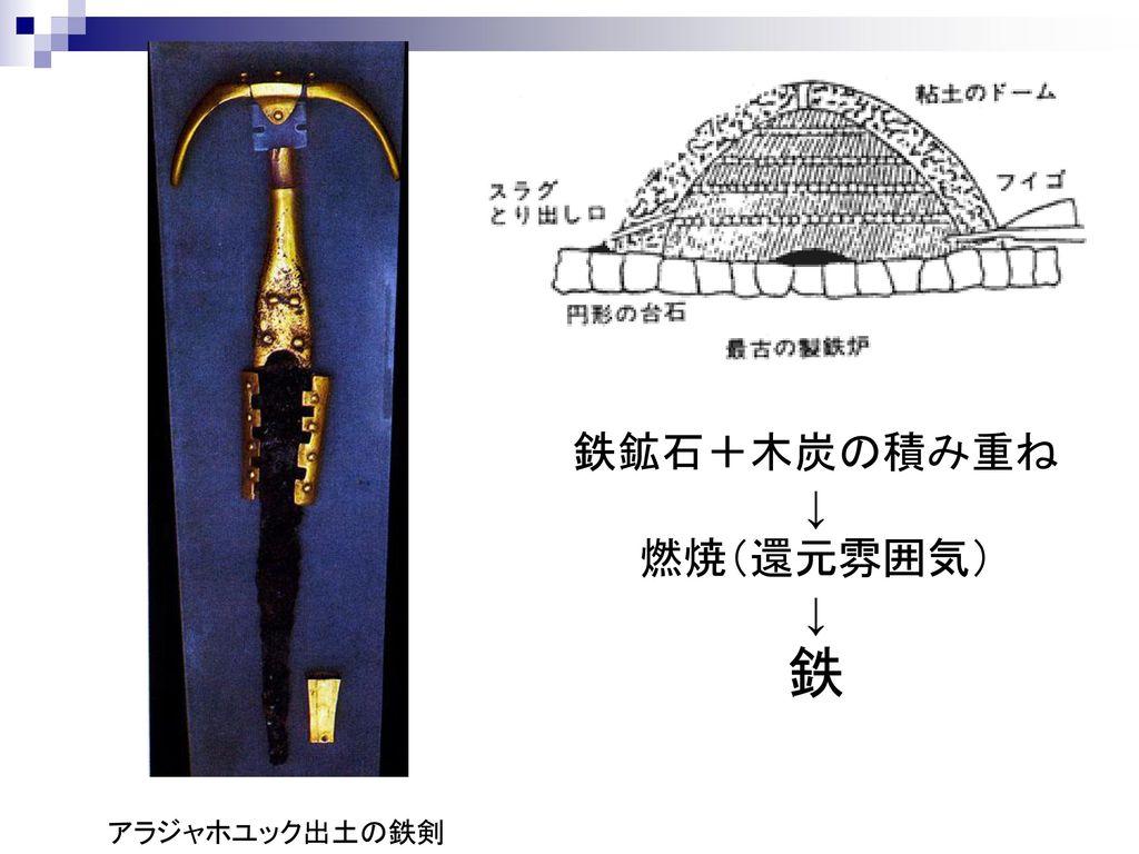 鉄鉱石+木炭の積み重ね ↓ 燃焼(還元雰囲気) 鉄 アラジャホユック出土の鉄剣