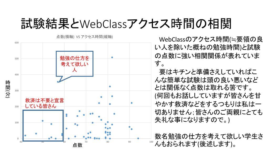 試験結果とWebClassアクセス時間の相関