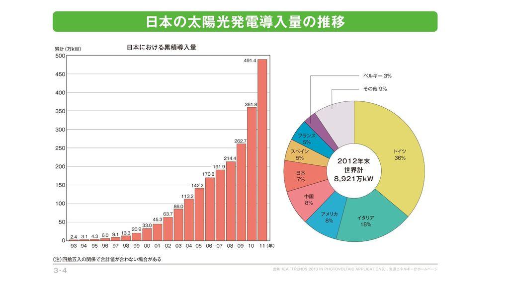これは太陽光発電の例ですが、日本で設置される量が増加しています。