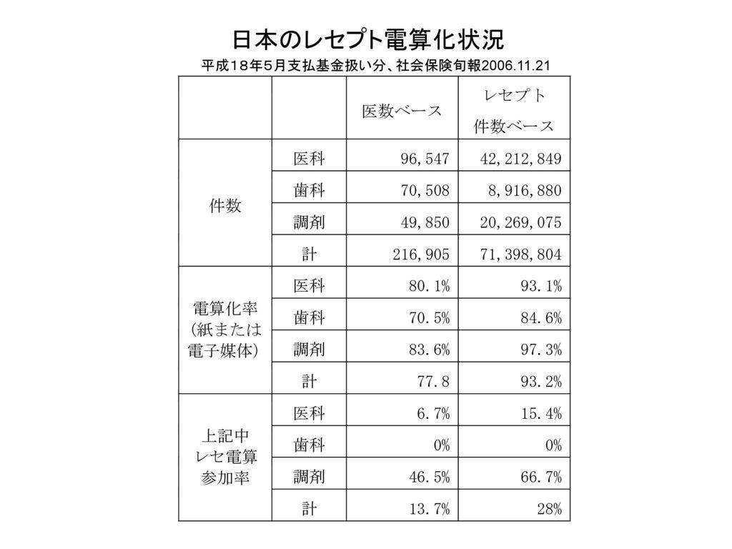 日本のレセプト電算化状況 平成18年5月支払基金扱い分、社会保険旬報2006.11.21