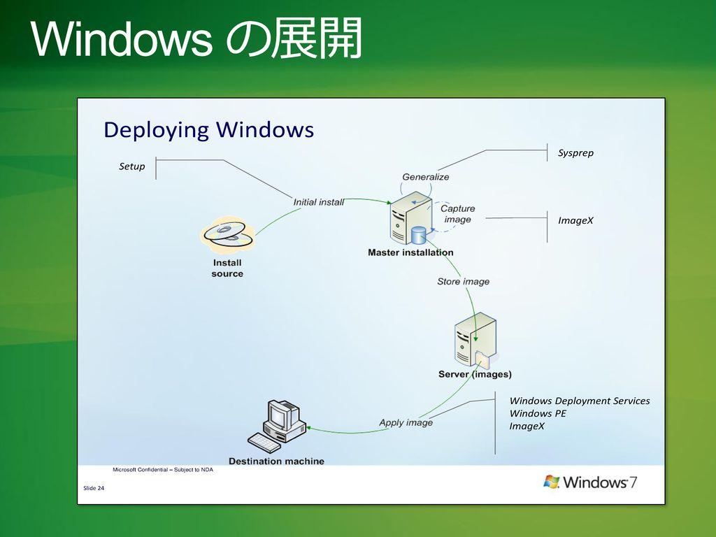 Windows の展開 Windows Summit 2010 3/1/2017