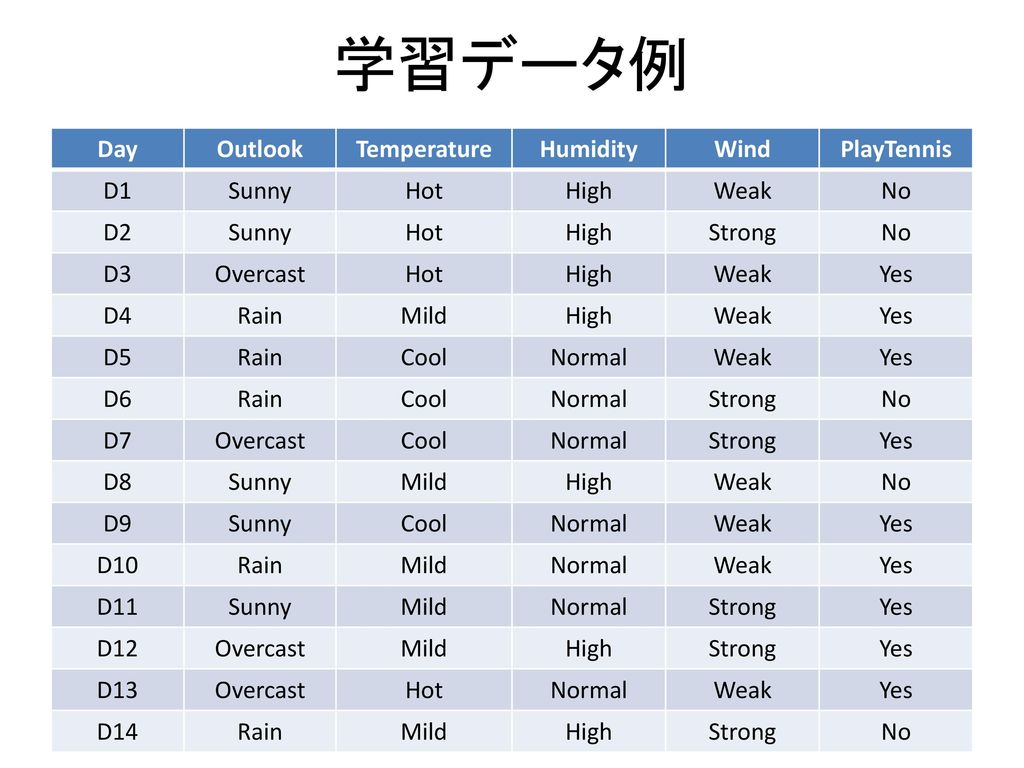 学習データ例 Day Outlook Temperature Humidity Wind PlayTennis D1 Sunny Hot