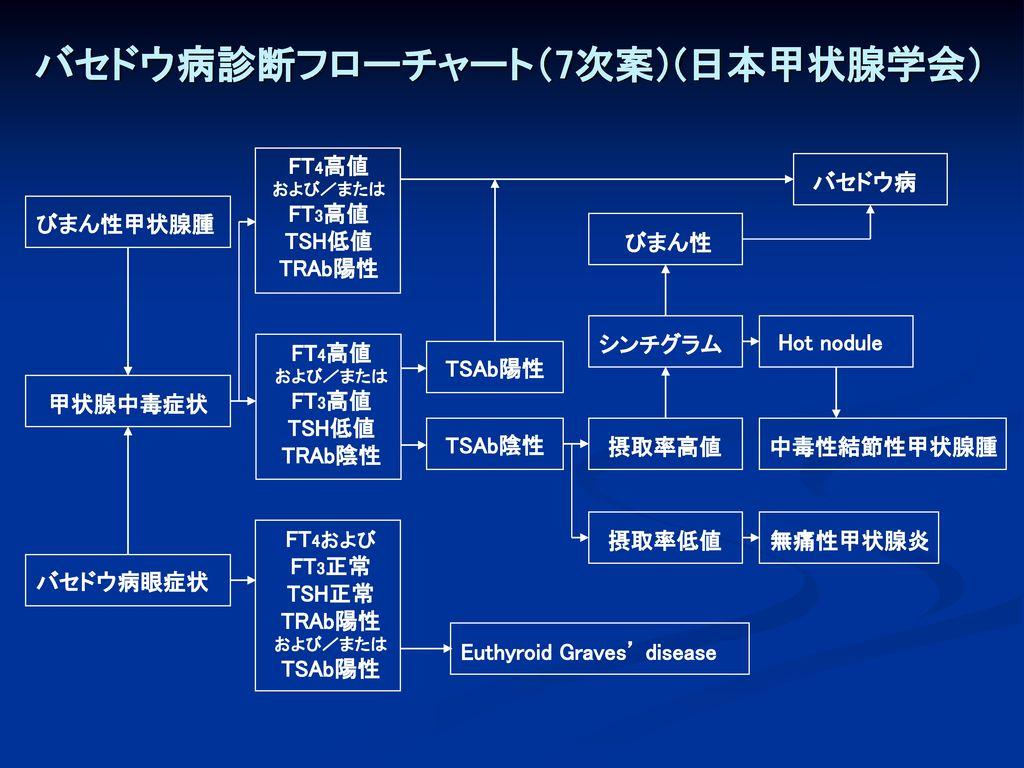 バセドウ病診断フローチャート(7次案)(日本甲状腺学会)
