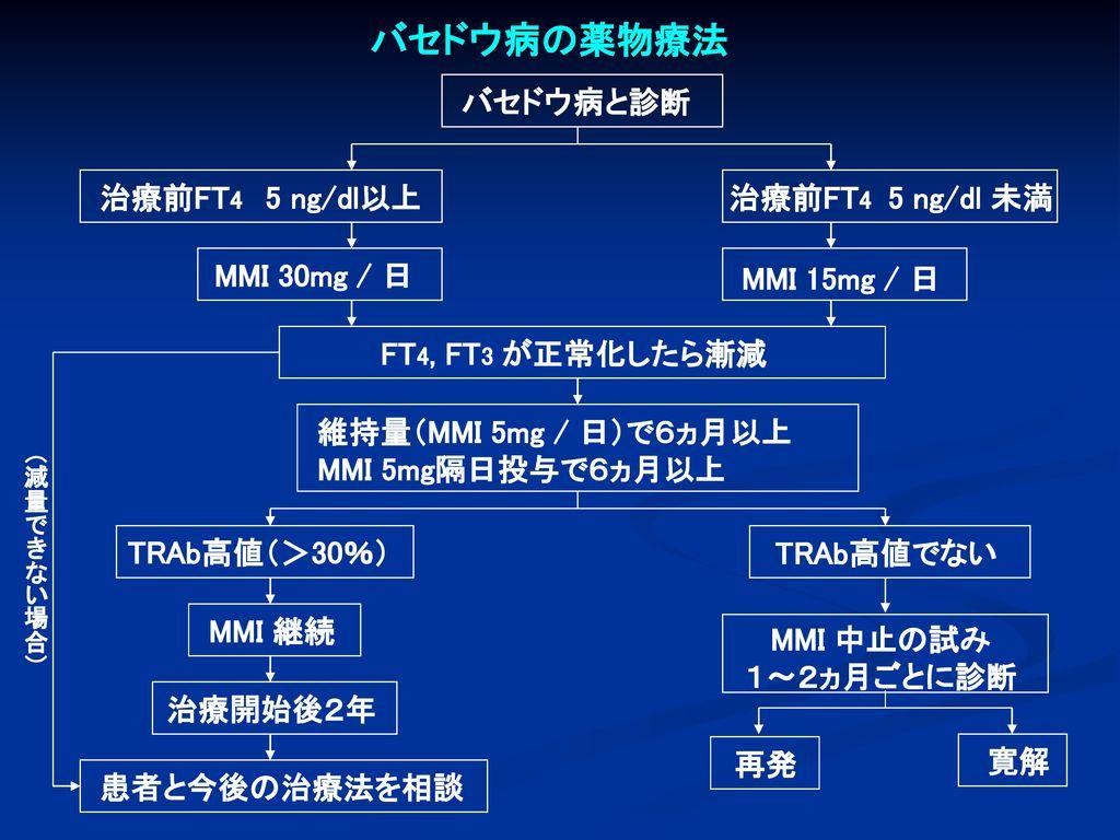バセドウ病の薬物療法 治療前FT4 5 ng/dl 未満 MMI 15mg / 日 FT4, FT3 が正常化したら漸減