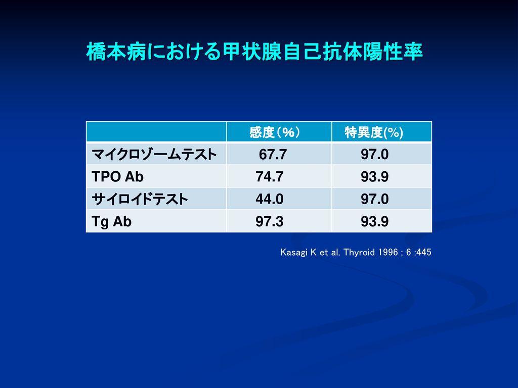 橋本病における甲状腺自己抗体陽性率 マイクロゾームテスト 67.7 97.0 TPO Ab 74.7 93.9 サイロイドテスト 44.0