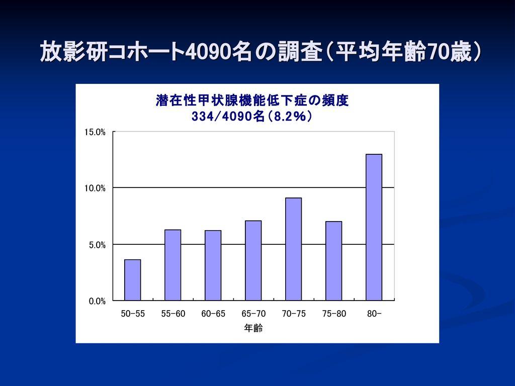 放影研コホート4090名の調査(平均年齢70歳) の調査