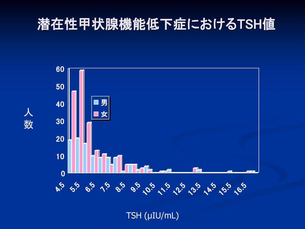 潜在性甲状腺機能低下症におけるTSH値 人 数 TSH (μIU/mL)