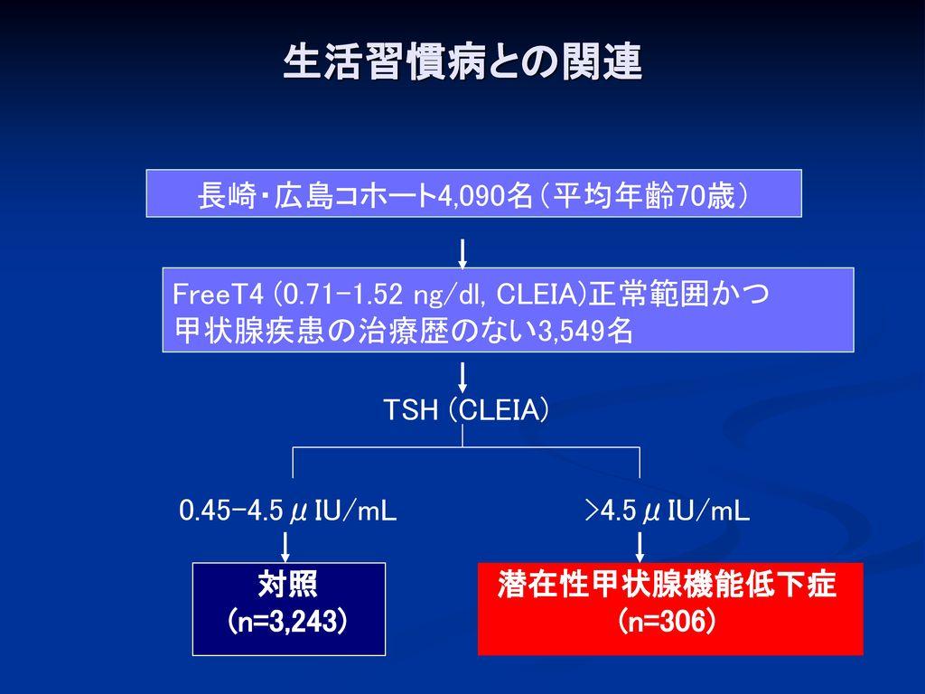 生活習慣病との関連 長崎・広島コホート4,090名(平均年齢70歳)