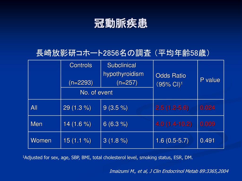 冠動脈疾患 長崎放影研コホート2856名の調査 (平均年齢58歳) Controls (n=2293) Subclinical