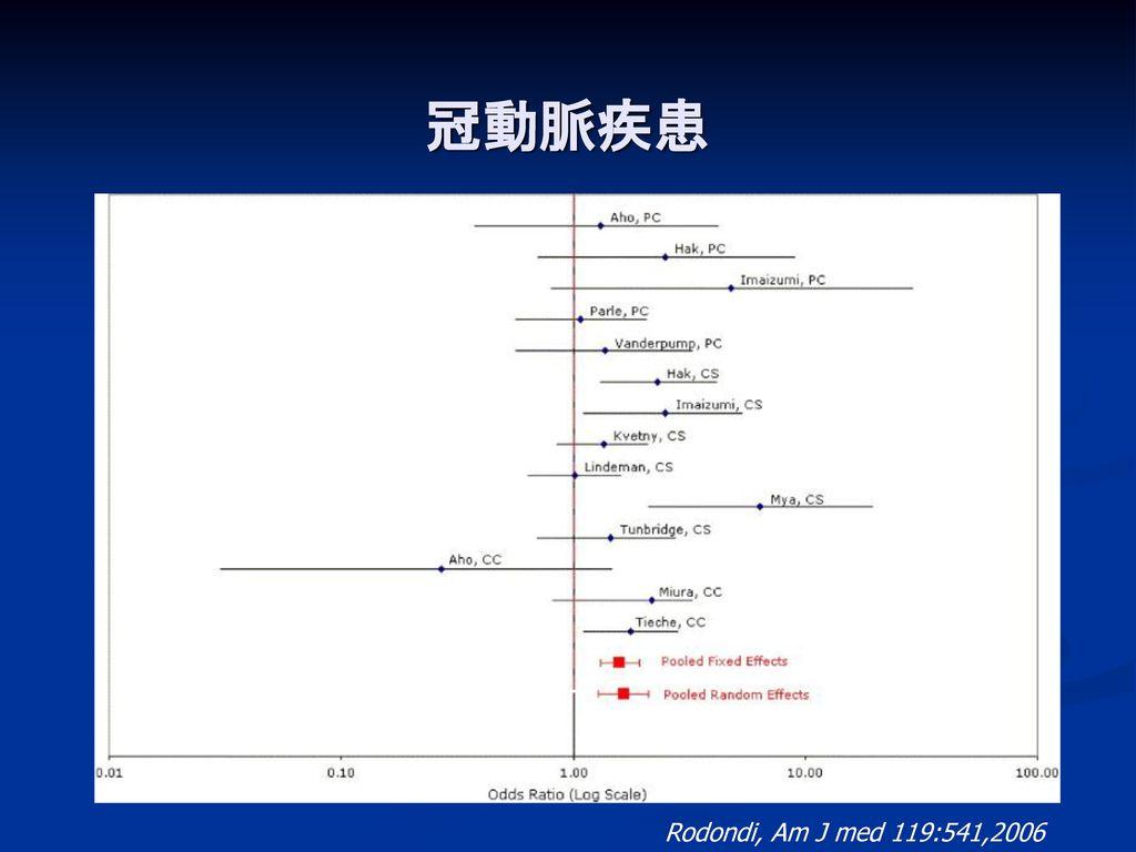 冠動脈疾患 冠動脈疾患のリスク Odds Ratio 2.38 (CI, 1.53-3.69)
