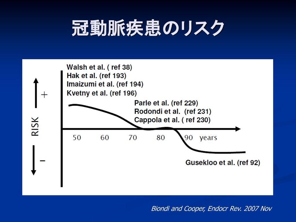 冠動脈疾患のリスク Biondi and Cooper, Endocr Rev. 2007 Nov