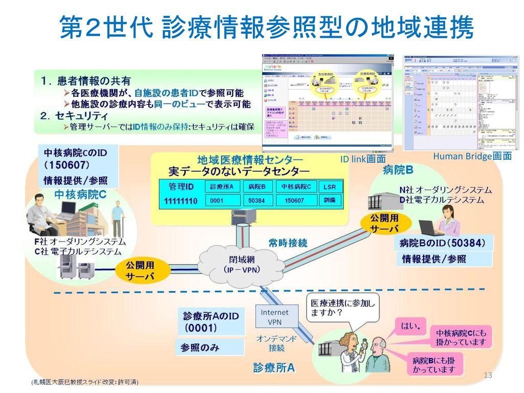 第2世代 診療情報参照型の地域連携 ID link画面 Human Bridge画面