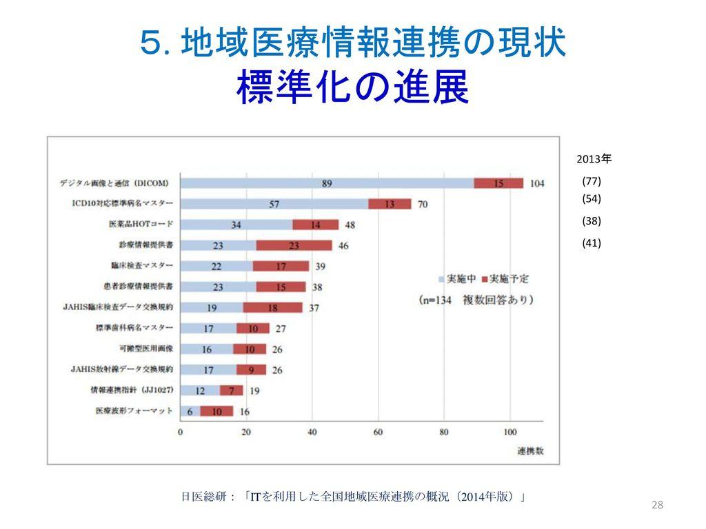 5. 地域医療情報連携の現状 標準化の進展 2013年 (77) (54) (38) (41)